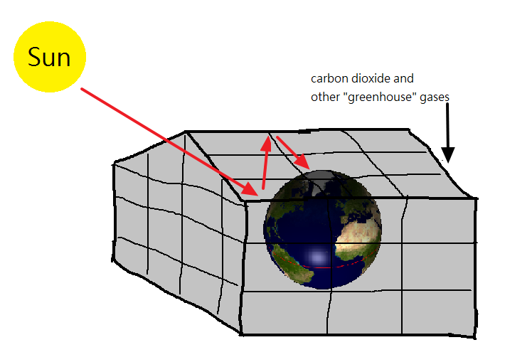 an examination of the greenhouse effect The primary human activities linked to the enhanced greenhouse effect are the burning of fossil fuels (mainly coal and oil) and their derivatives (such as gasoline), and destruction of large amounts of vegetation that normally absorb carbon dioxide.