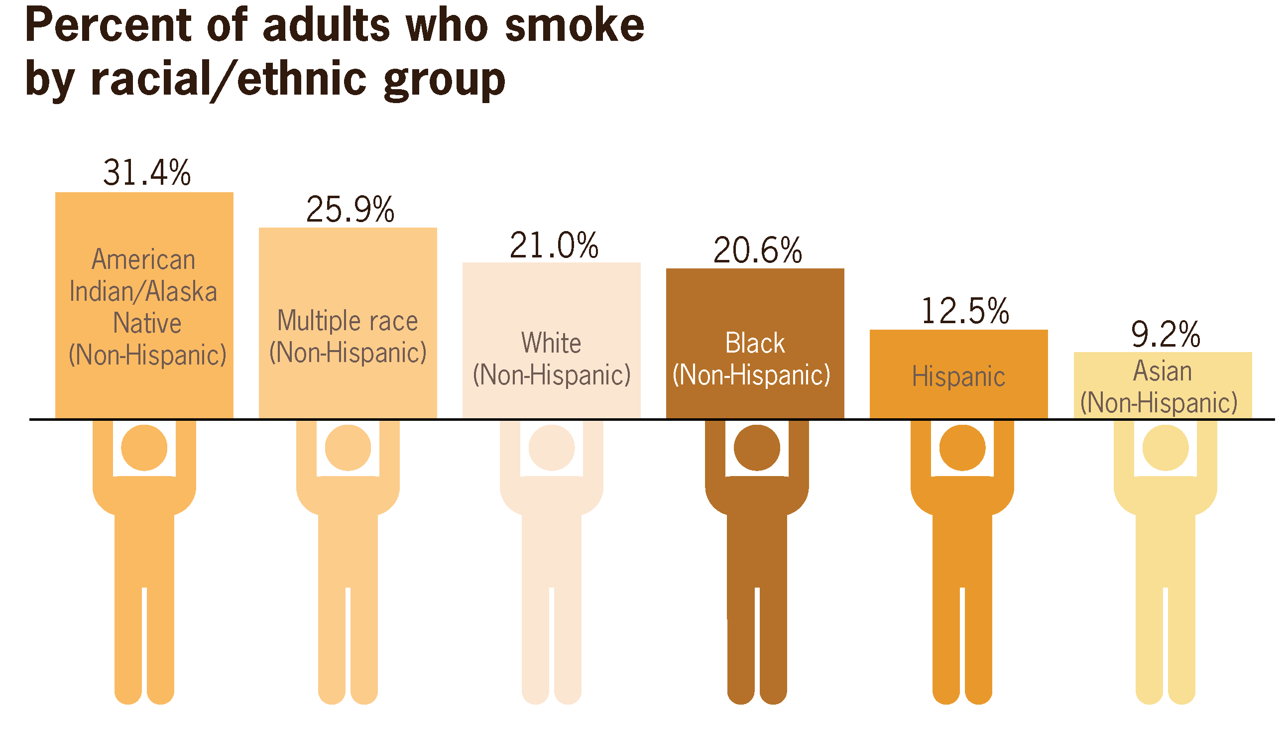 What percentage of adults have hiv